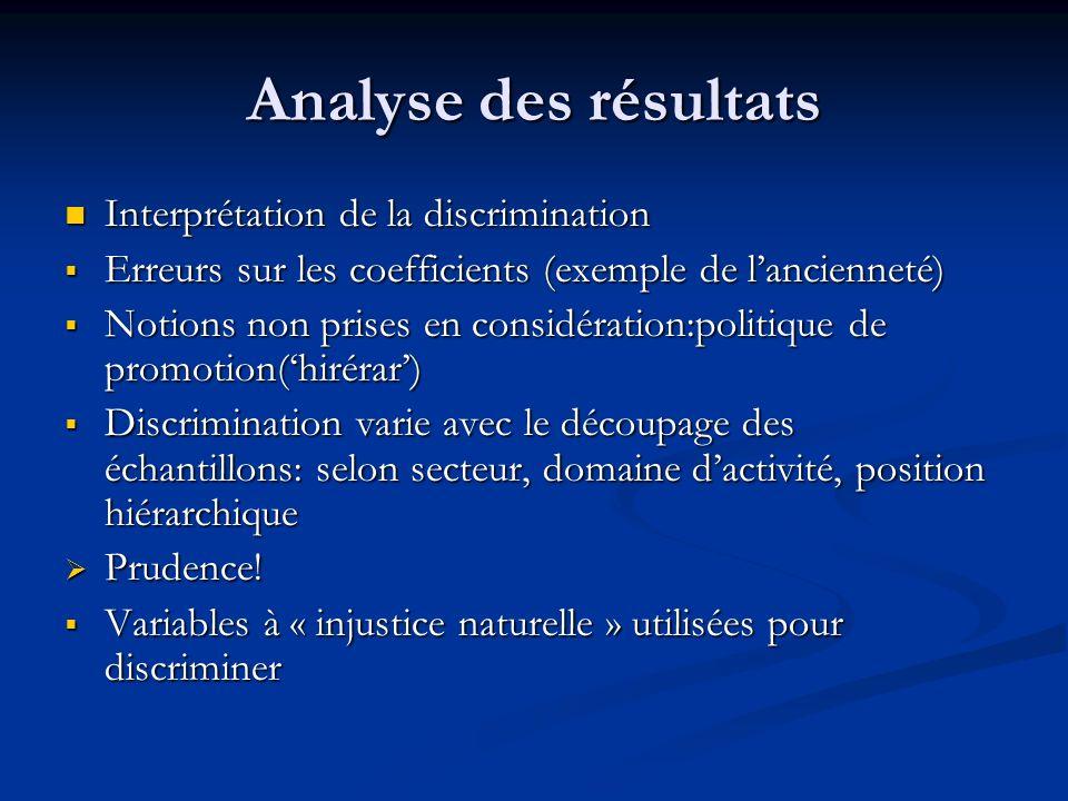 Analyse des résultats Interprétation de la discrimination