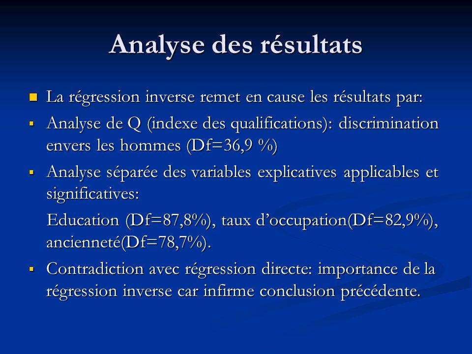 Analyse des résultats La régression inverse remet en cause les résultats par:
