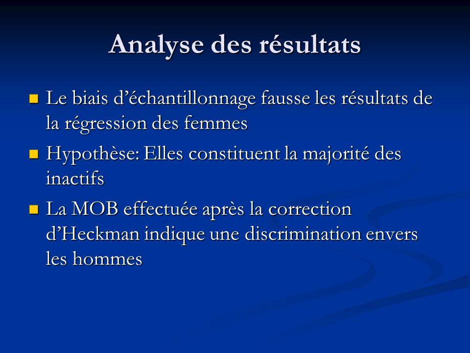 Analyse des résultats Le biais d'échantillonnage fausse les résultats de la régression des femmes.