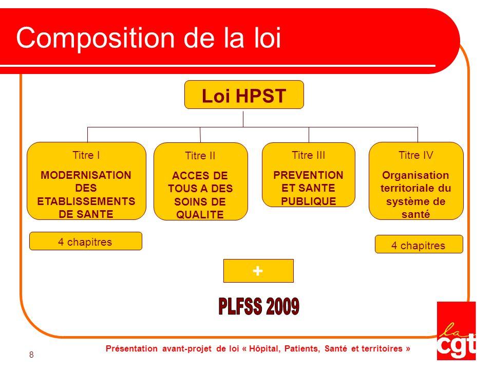 Composition de la loi PLFSS 2009 Loi HPST + Titre I