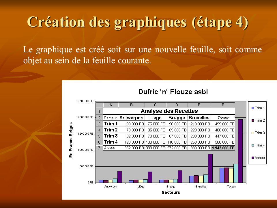 Création des graphiques (étape 4)