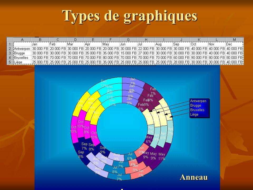 Types de graphiques Anneau