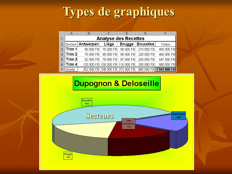 Types de graphiques Secteurs
