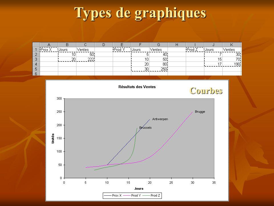 Types de graphiques Courbes
