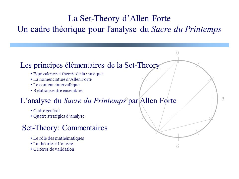 La Set-Theory d'Allen Forte