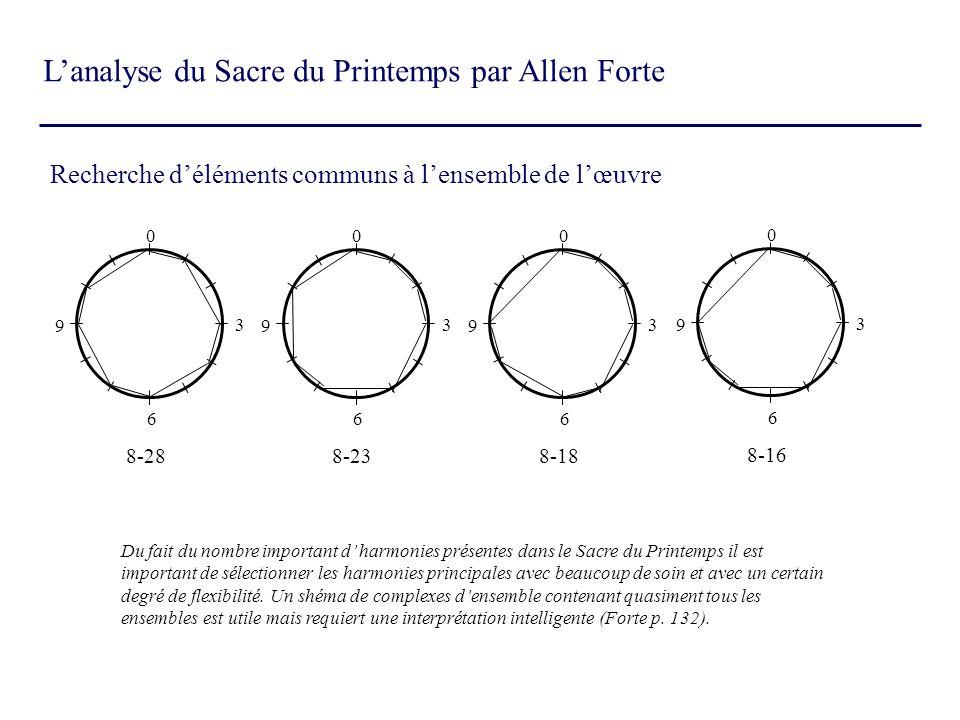 L'analyse du Sacre du Printemps par Allen Forte