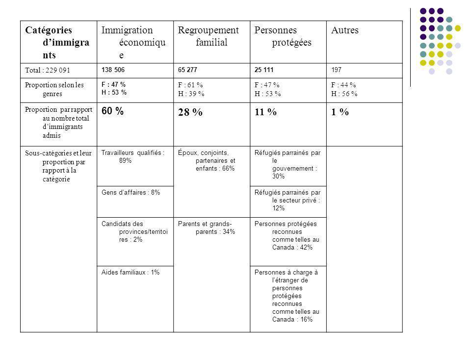 28 % Catégories d'immigrants Immigration économique