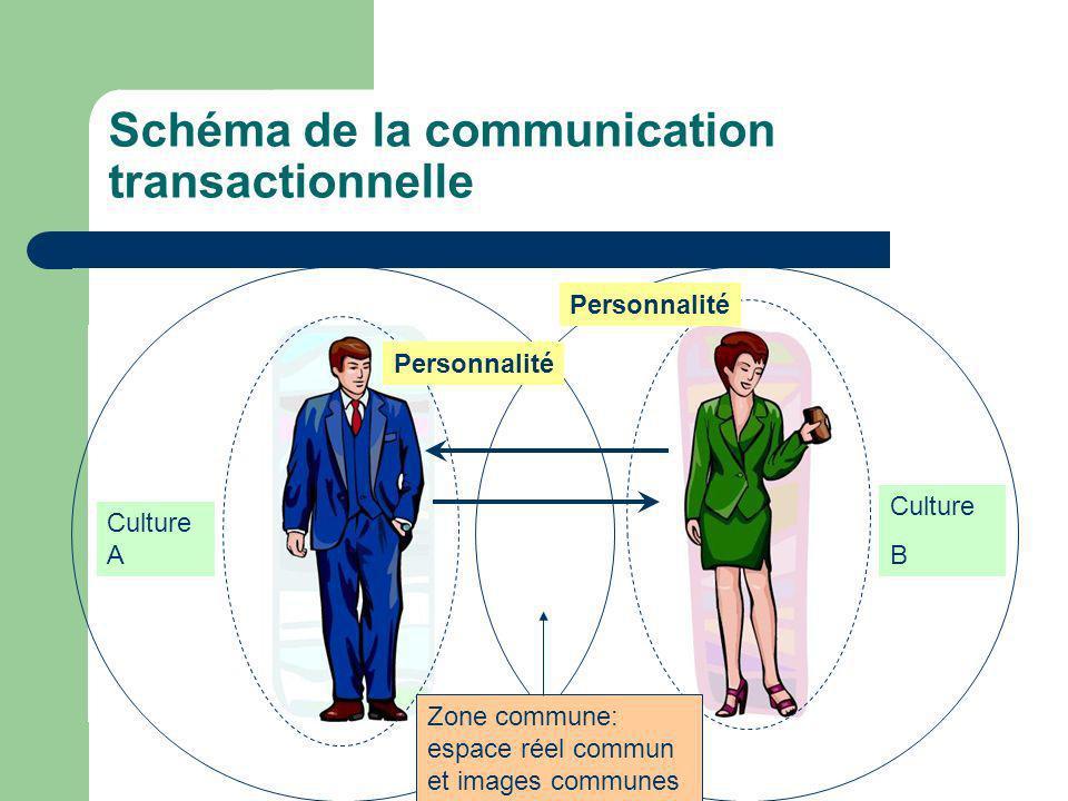 Schéma de la communication transactionnelle