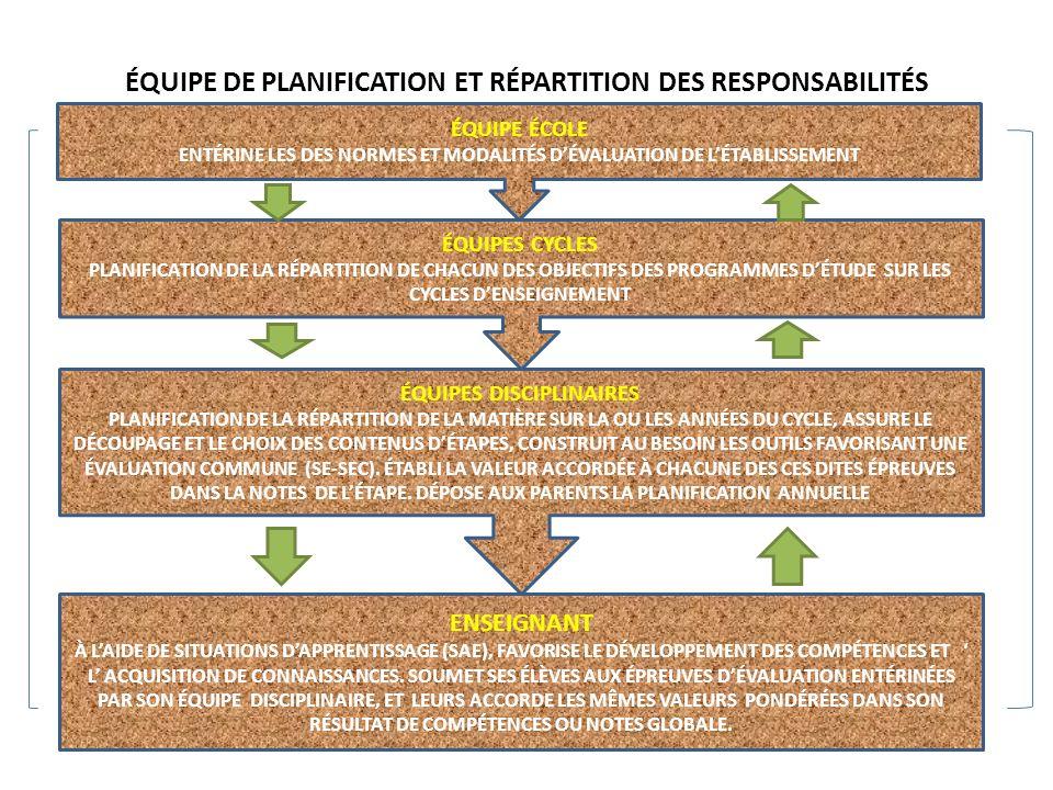 ÉQUIPE DE PLANIFICATION ET RÉPARTITION DES RESPONSABILITÉS