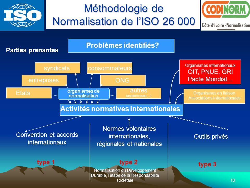 Activités normatives Internationales