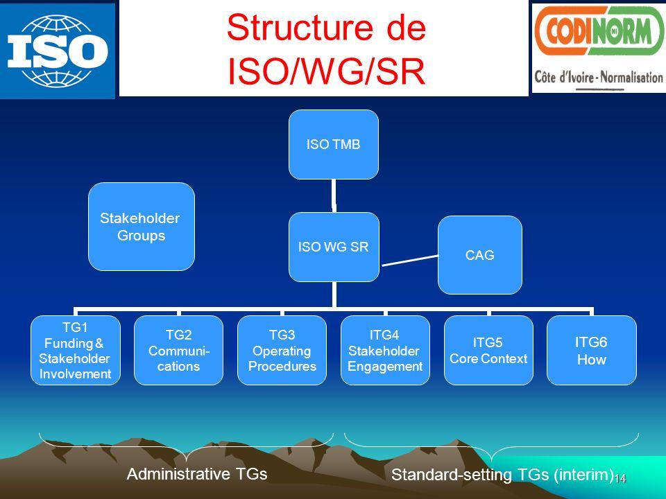 Structure de ISO/WG/SR