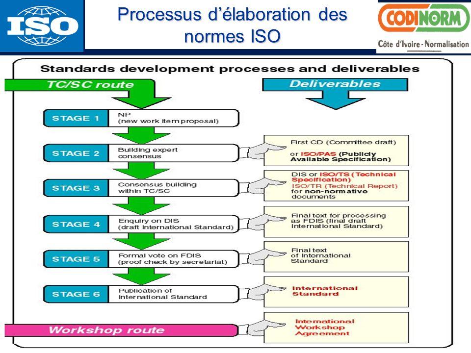 Processus d'élaboration des normes ISO