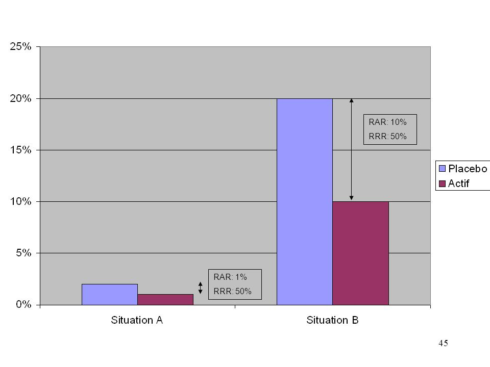 RAR: 10% RRR: 50% RAR: 1% RRR: 50%