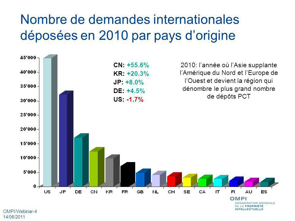 Nombre de demandes internationales déposées en 2010 par pays d'origine