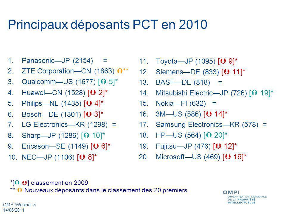 Principaux déposants PCT en 2010
