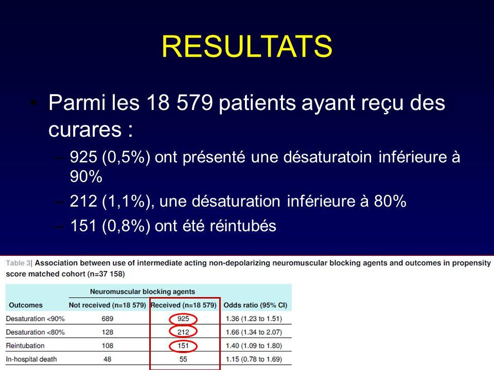 RESULTATS Parmi les 18 579 patients ayant reçu des curares :