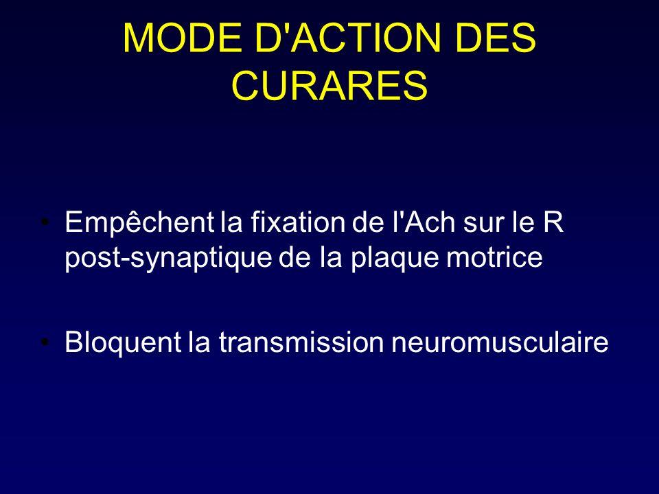MODE D ACTION DES CURARES