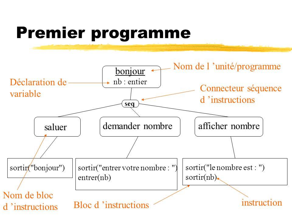 Premier programme Nom de l 'unité/programme bonjour Déclaration de