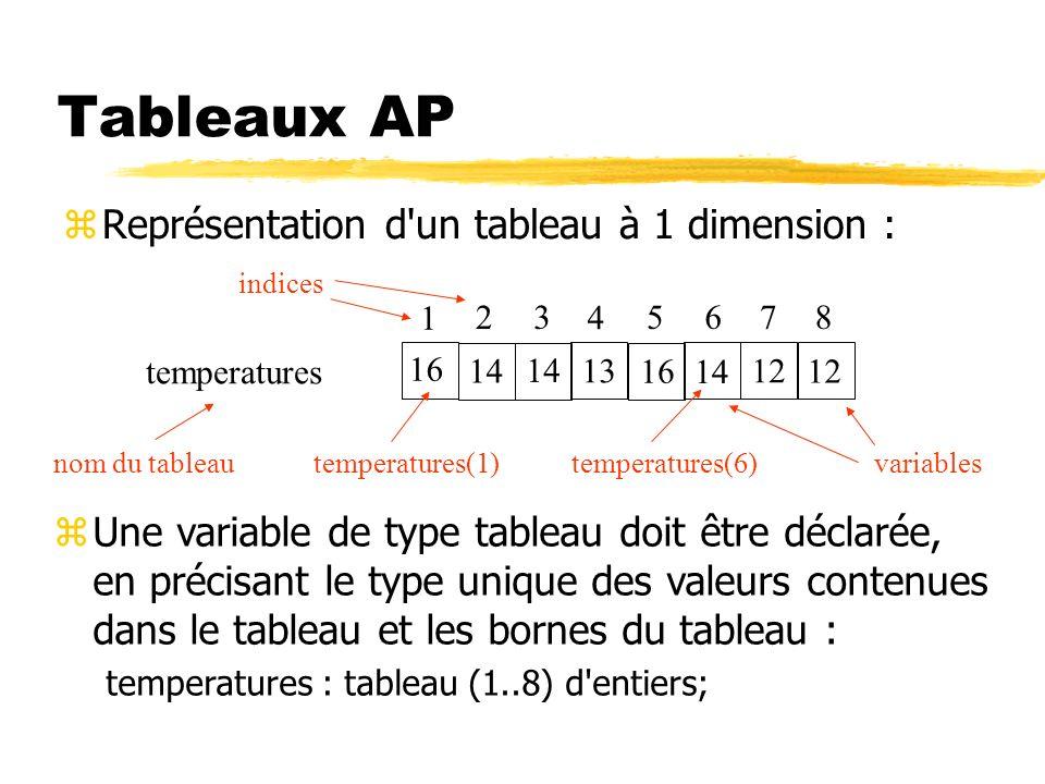 Tableaux AP Représentation d un tableau à 1 dimension :