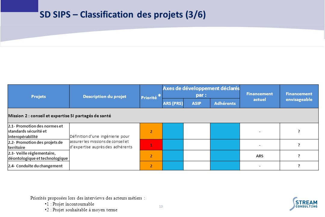 SD SIPS – Classification des projets (3/6)