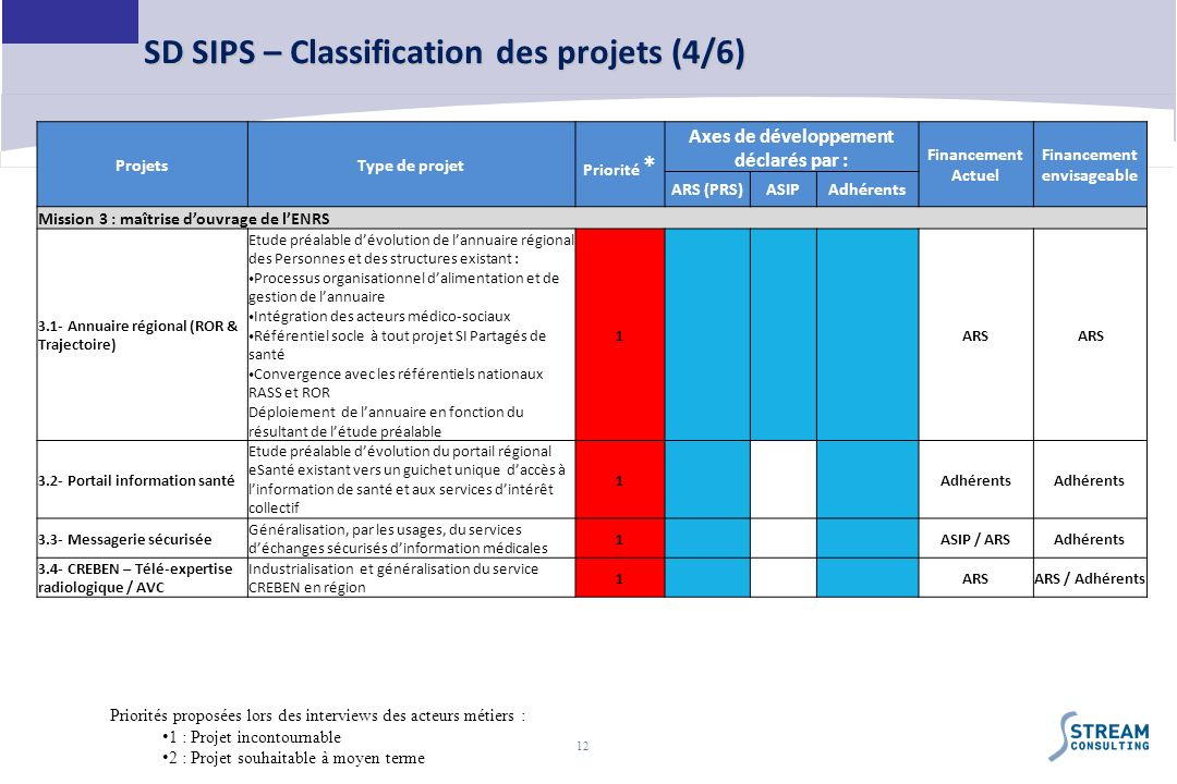 SD SIPS – Classification des projets (4/6)