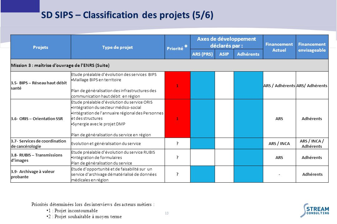 SD SIPS – Classification des projets (5/6)