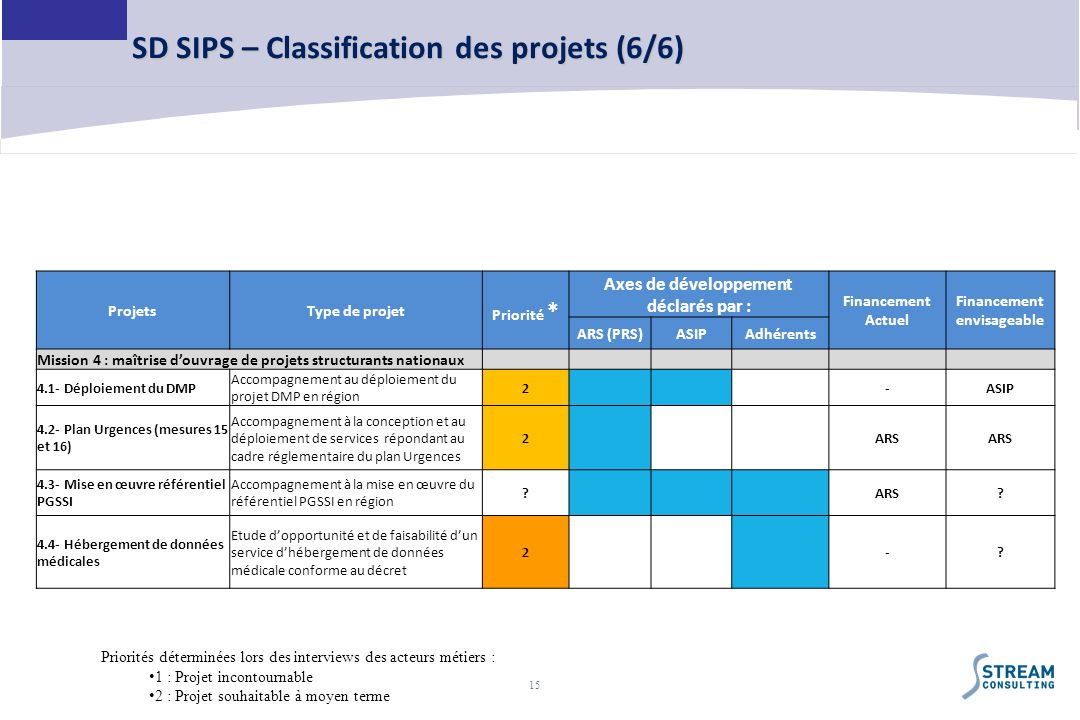 SD SIPS – Classification des projets (6/6)