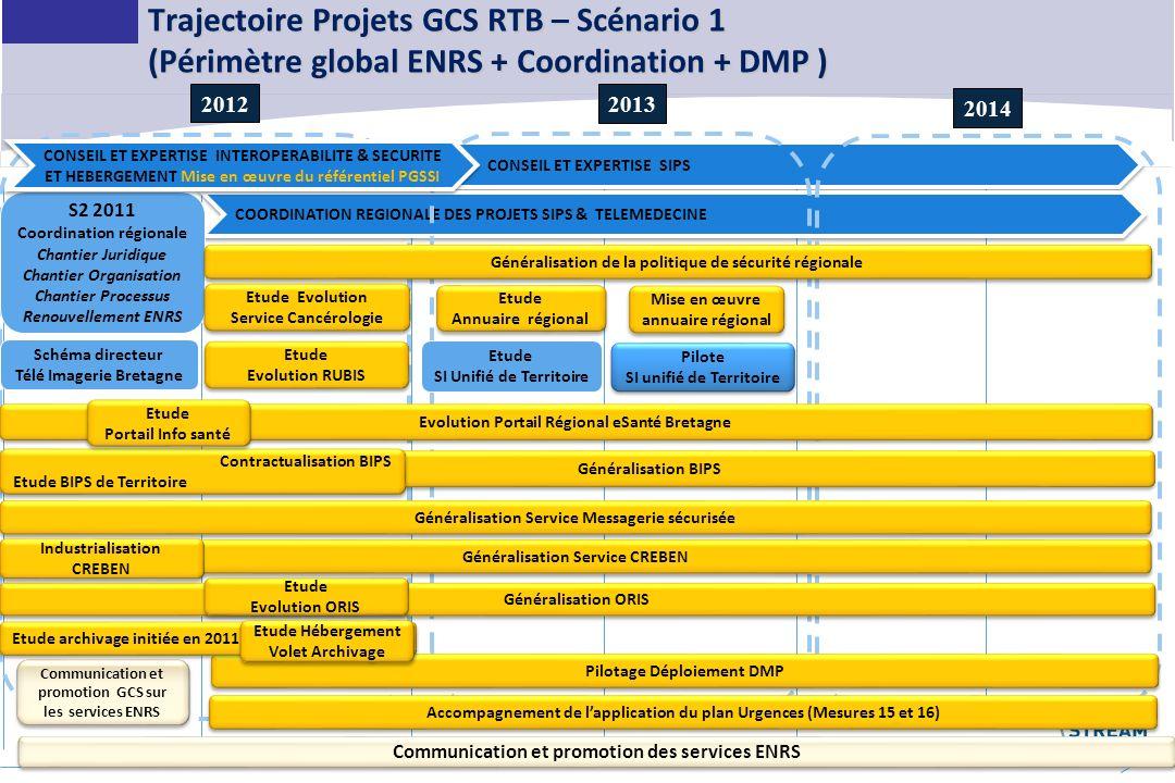 Trajectoire Projets GCS RTB – Scénario 1 (Périmètre global ENRS + Coordination + DMP )