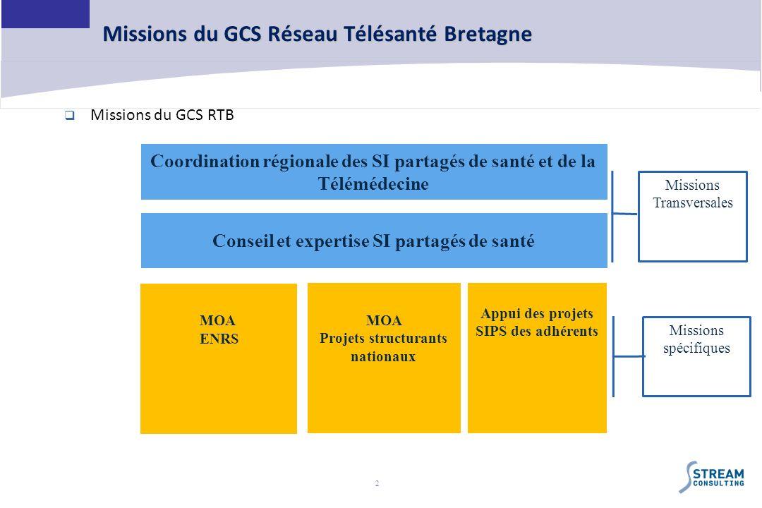 Missions du GCS Réseau Télésanté Bretagne