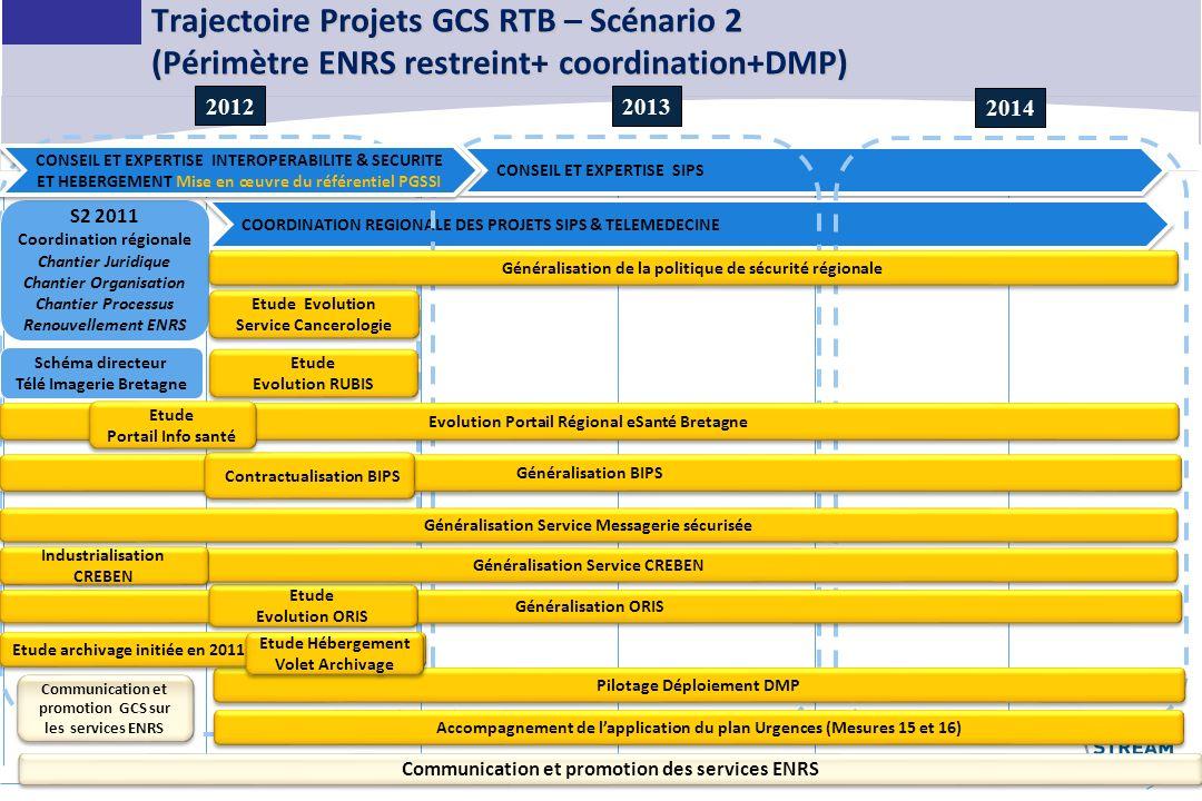Trajectoire Projets GCS RTB – Scénario 2 (Périmètre ENRS restreint+ coordination+DMP)