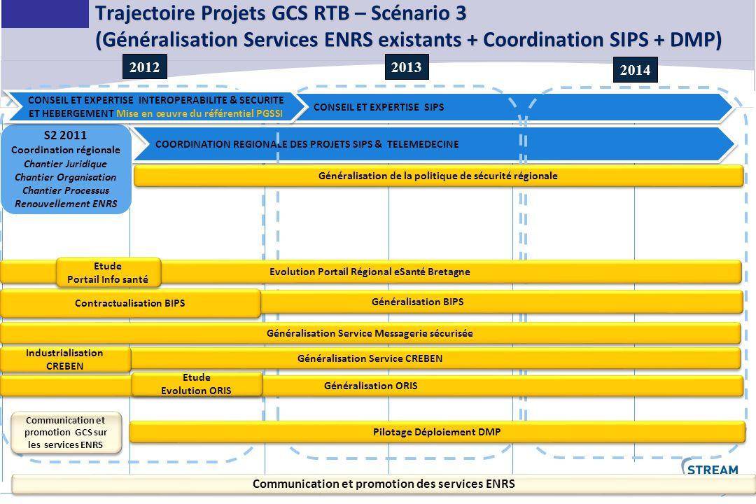 Trajectoire Projets GCS RTB – Scénario 3 (Généralisation Services ENRS existants + Coordination SIPS + DMP)