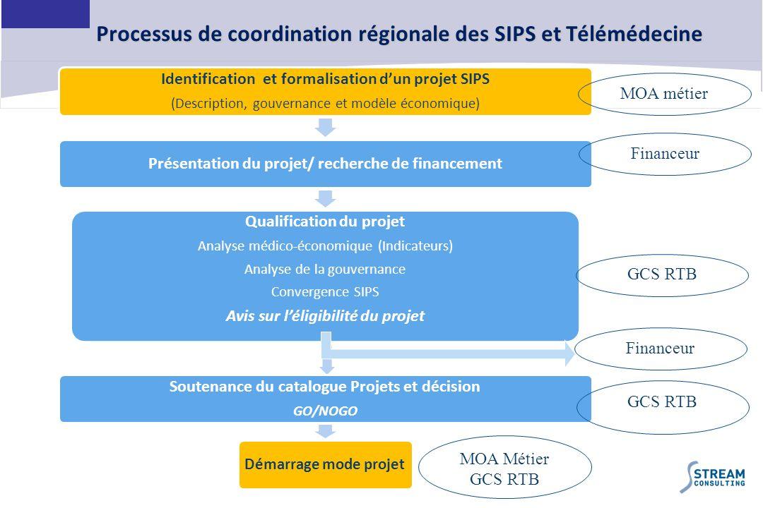Processus de coordination régionale des SIPS et Télémédecine
