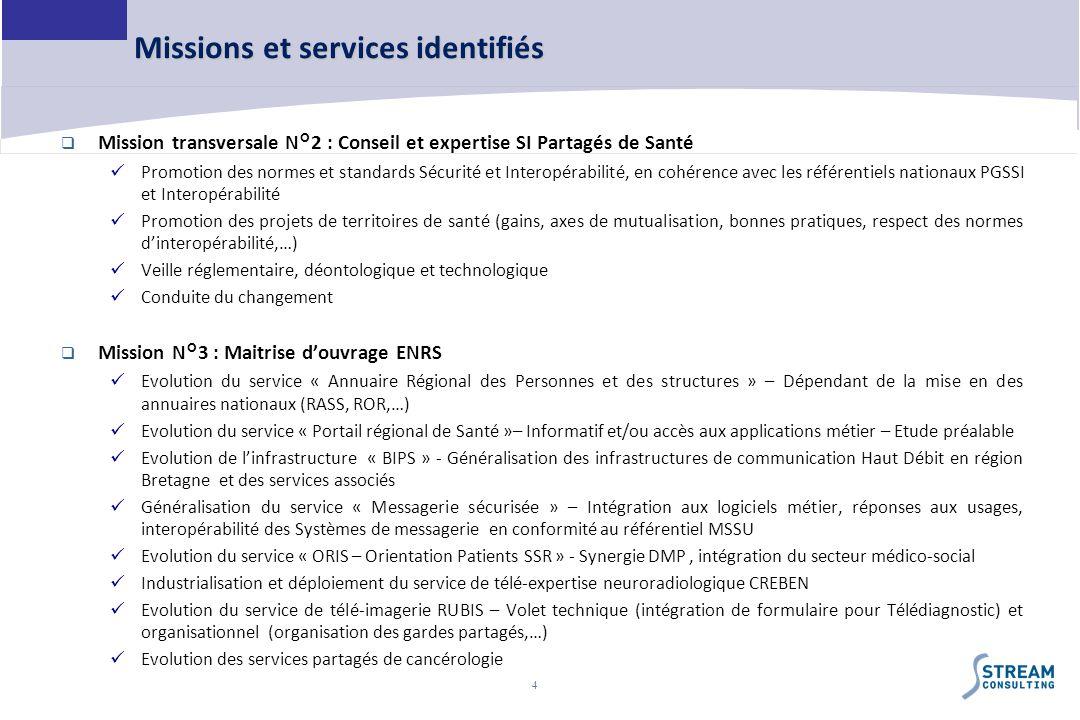 Missions et services identifiés