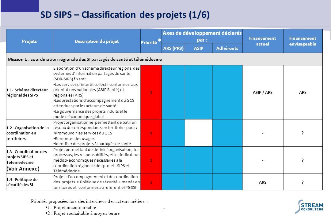 SD SIPS – Classification des projets (1/6)