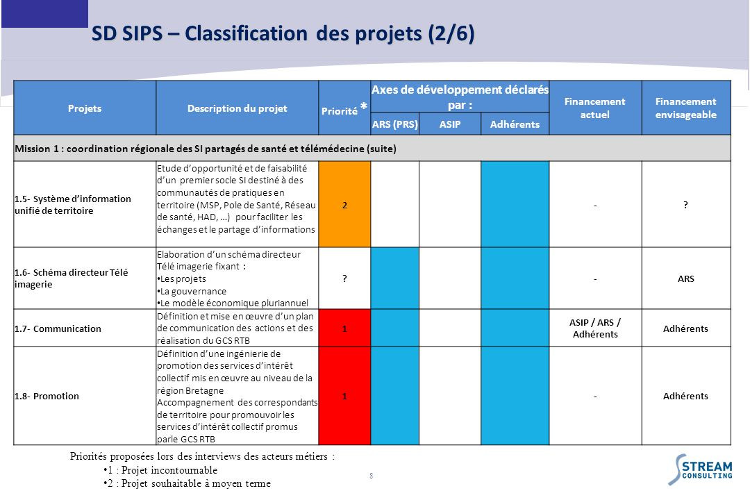 SD SIPS – Classification des projets (2/6)