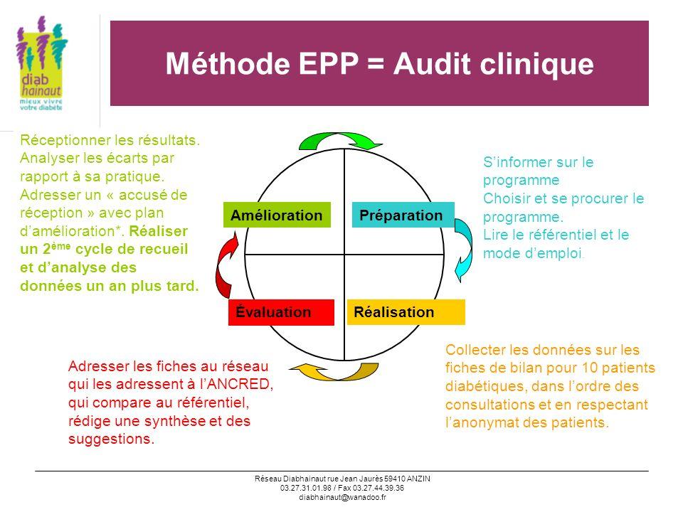 Méthode EPP = Audit clinique