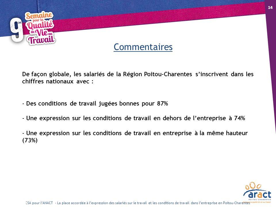 18/10/12 14. Commentaires. De façon globale, les salariés de la Région Poitou-Charentes s'inscrivent dans les chiffres nationaux avec :