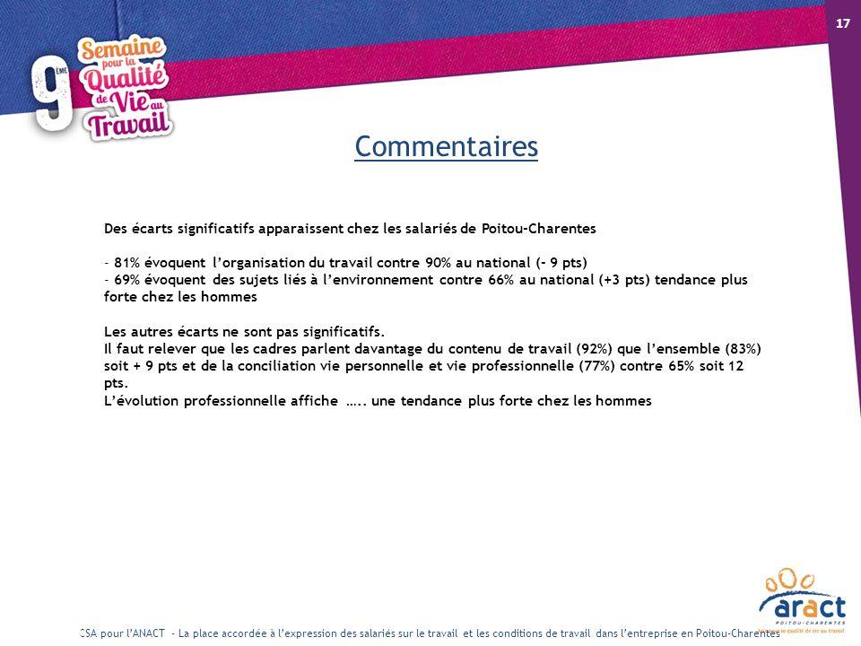 18/10/12 17. Commentaires. Des écarts significatifs apparaissent chez les salariés de Poitou-Charentes.