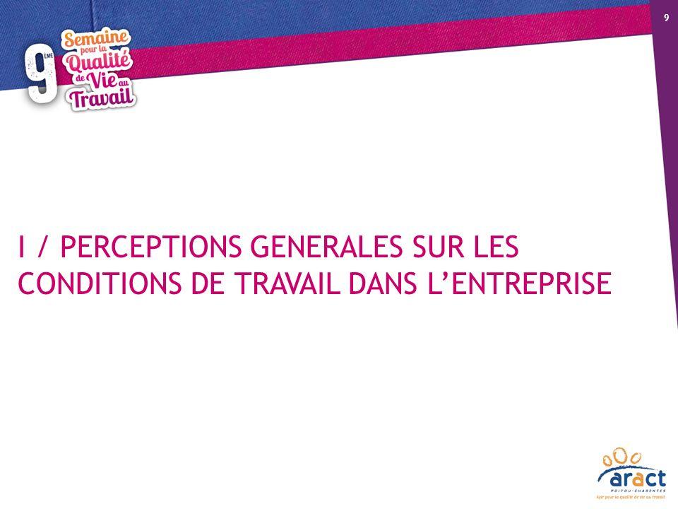 18/10/12 9 I / PERCEPTIONS GENERALES SUR LES CONDITIONS DE TRAVAIL DANS L'ENTREPRISE