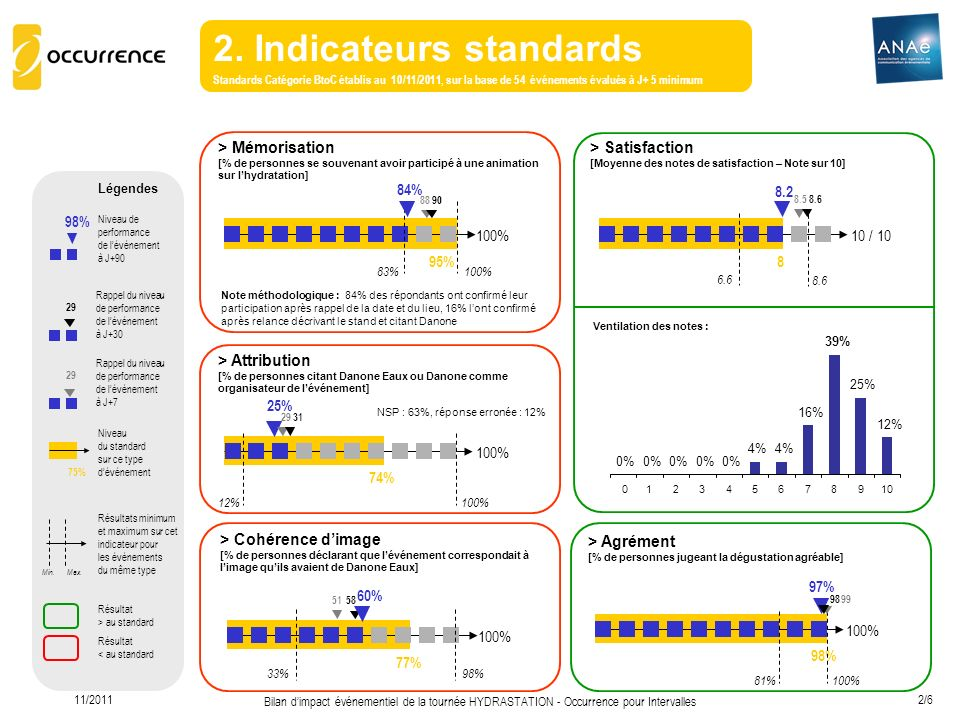2. Indicateurs standards