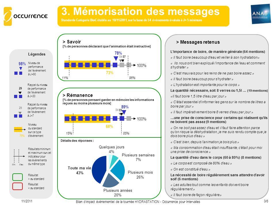 3. Mémorisation des messages