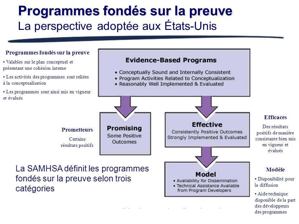 Programmes fondés sur la preuve