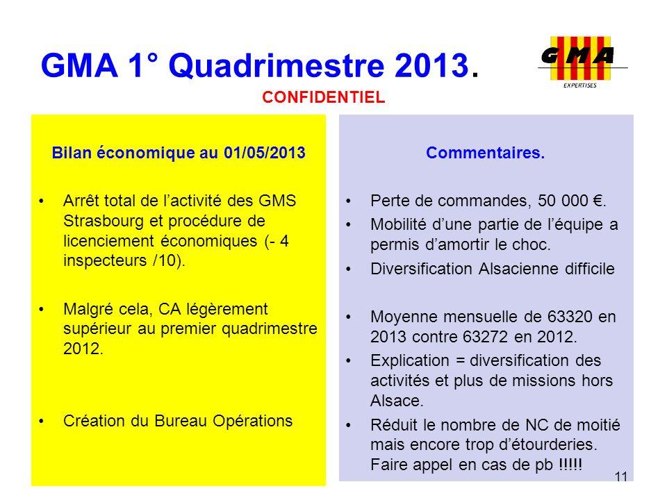 GMA 1° Quadrimestre 2013. CONFIDENTIEL Bilan économique au 01/05/2013
