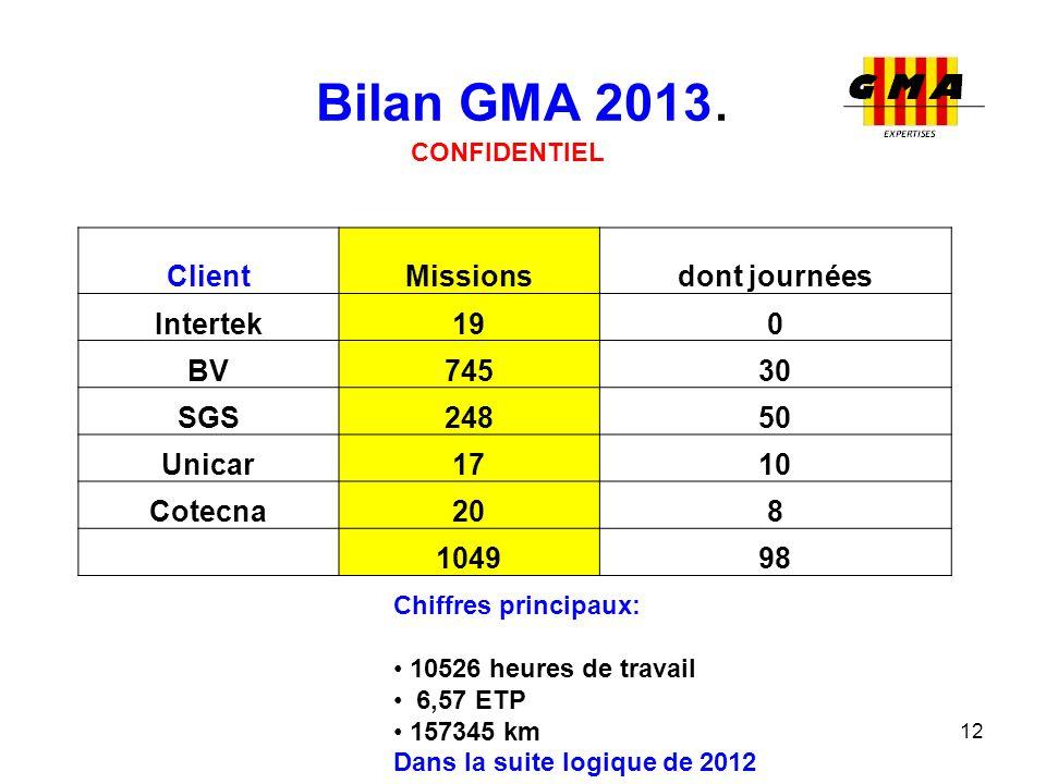 Bilan GMA 2013. Client Missions dont journées Intertek 19 BV 745 30