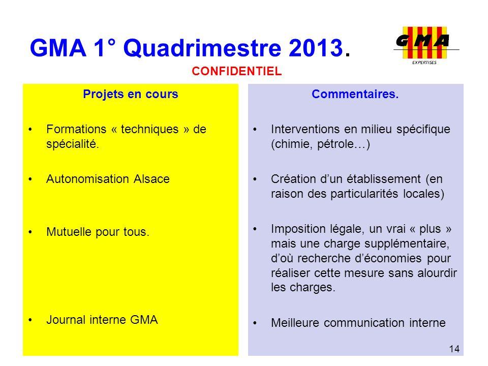 GMA 1° Quadrimestre 2013. CONFIDENTIEL Projets en cours