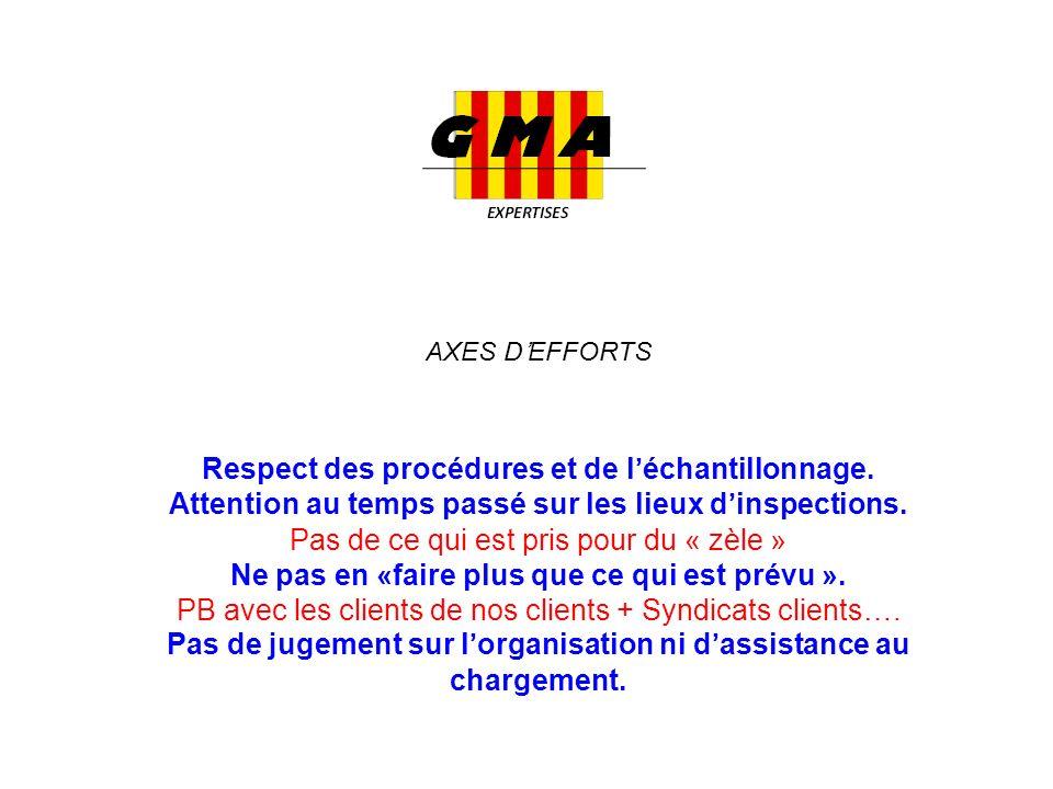 AXES D'EFFORTS Respect des procédures et de l'échantillonnage