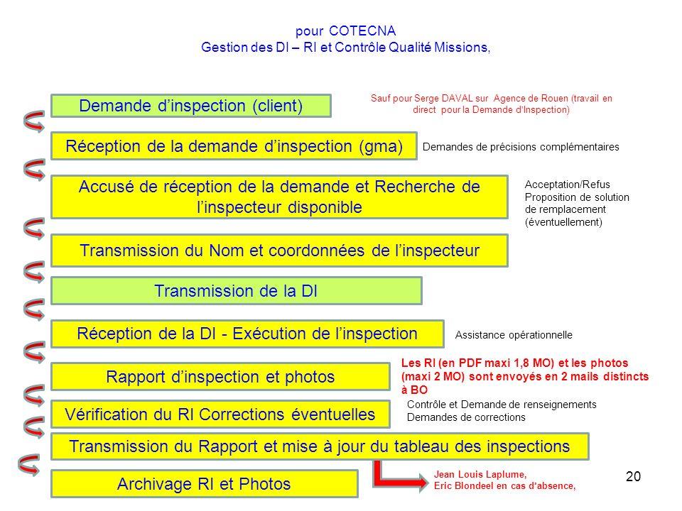 pour COTECNA Gestion des DI – RI et Contrôle Qualité Missions,
