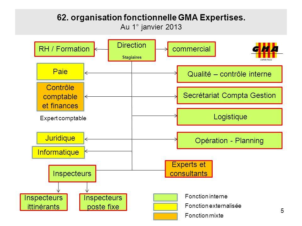 62. organisation fonctionnelle GMA Expertises. Au 1° janvier 2013