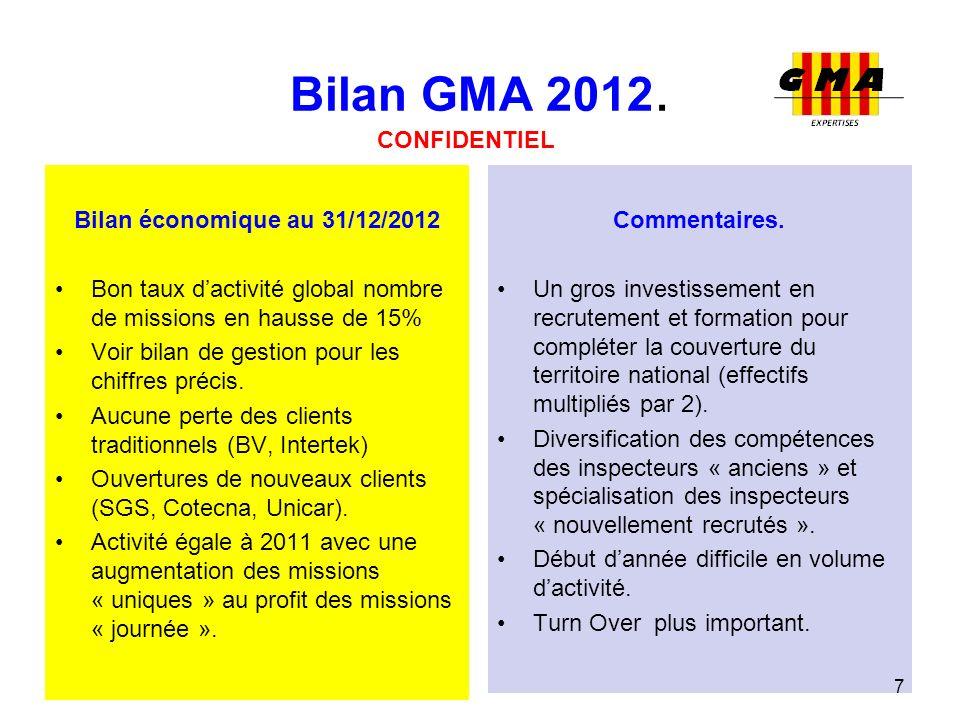 Bilan GMA 2012. CONFIDENTIEL Bilan économique au 31/12/2012