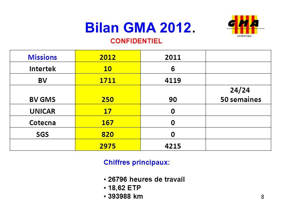 Bilan GMA 2012. Missions 2012 2011 Intertek 10 6 BV 1711 4119 BV GMS